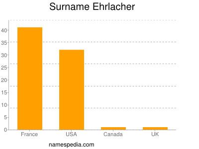 Surname Ehrlacher