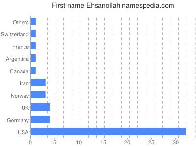 Given name Ehsanollah