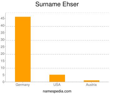 Surname Ehser