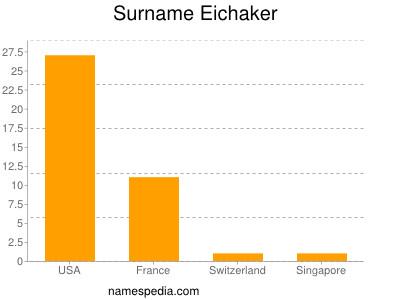 Surname Eichaker