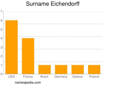 Surname Eichendorff