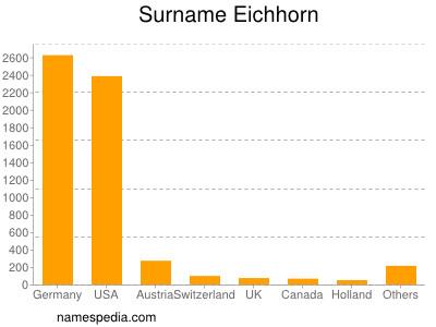 Surname Eichhorn