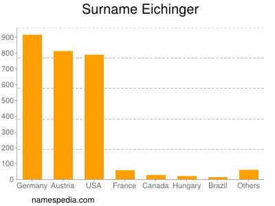 Surname Eichinger