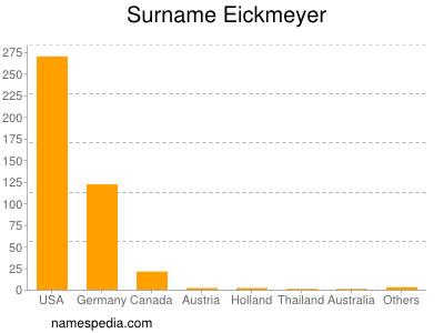 Surname Eickmeyer
