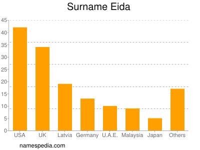 Surname Eida