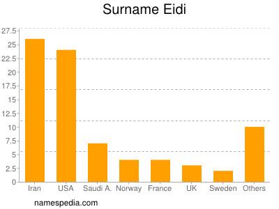Surname Eidi