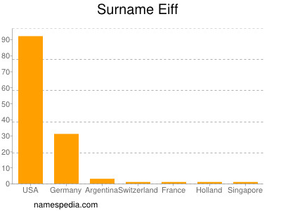 Surname Eiff