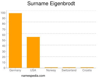 Surname Eigenbrodt