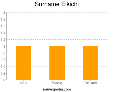 Surname Eikichi