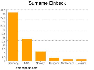 Surname Einbeck