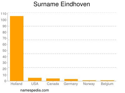 Surname Eindhoven