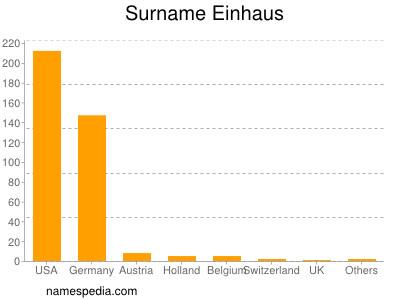 Surname Einhaus