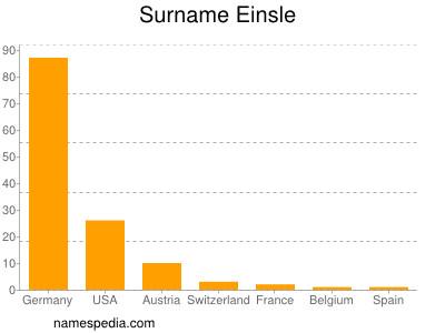 Surname Einsle