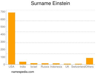 Surname Einstein