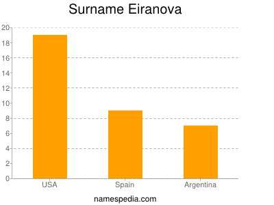 Surname Eiranova