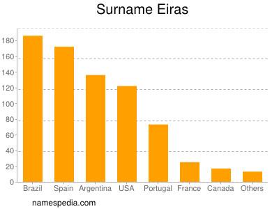 Surname Eiras