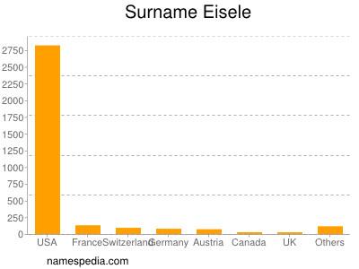 Surname Eisele
