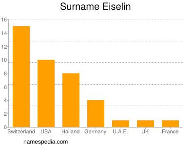 Surname Eiselin