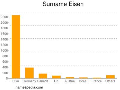 Surname Eisen