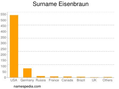 Surname Eisenbraun