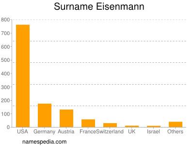 Surname Eisenmann