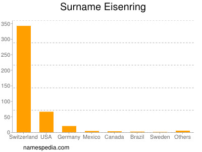 Surname Eisenring