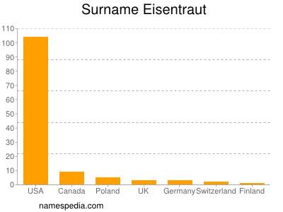 Surname Eisentraut