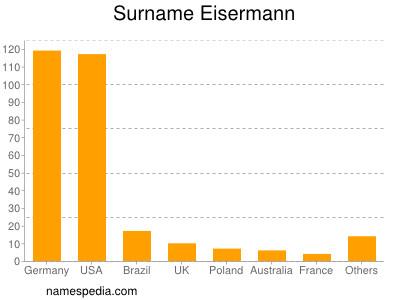 Surname Eisermann
