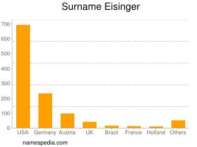 Surname Eisinger