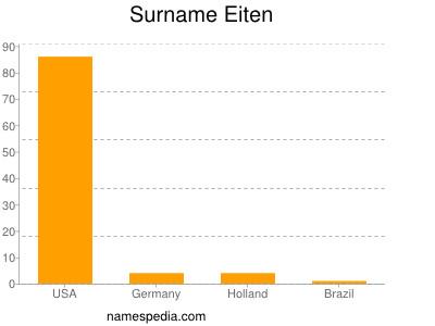 Surname Eiten