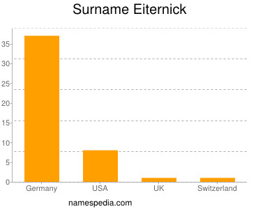 Surname Eiternick