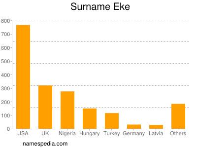 Surname Eke