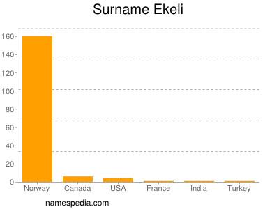 Surname Ekeli