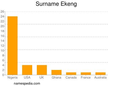 Surname Ekeng