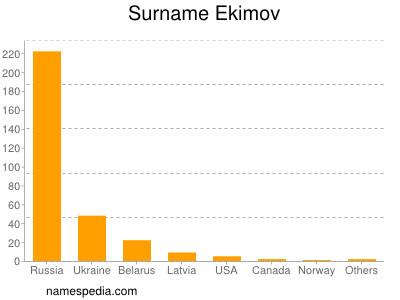 Surname Ekimov