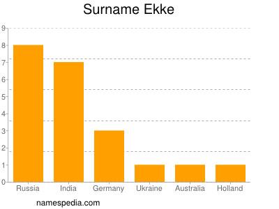 Surname Ekke