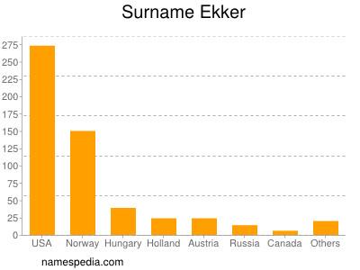 Surname Ekker
