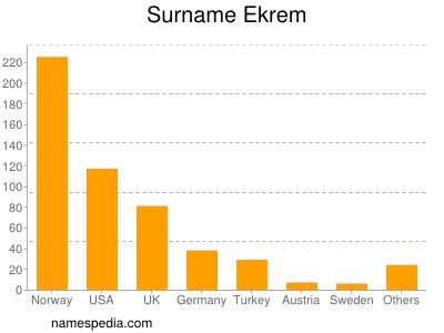 Surname Ekrem