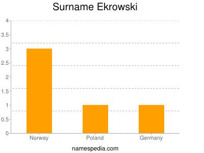 Surname Ekrowski
