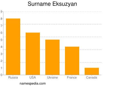 Surname Eksuzyan