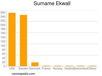 Surname Ekwall