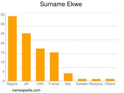 Surname Ekwe