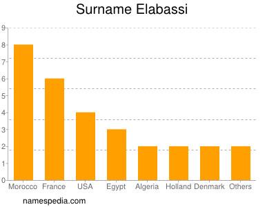 Surname Elabassi