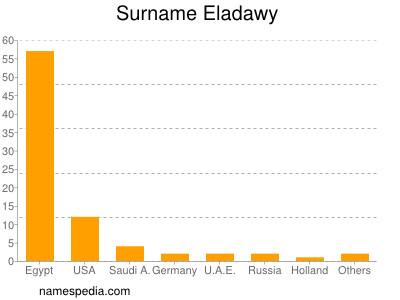 Surname Eladawy