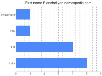 Given name Elancheliyan