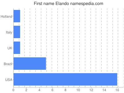 Given name Elando