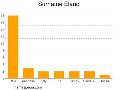 Surname Elano