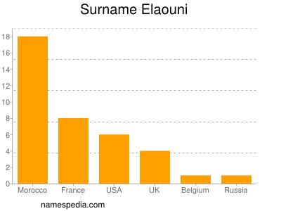 Surname Elaouni