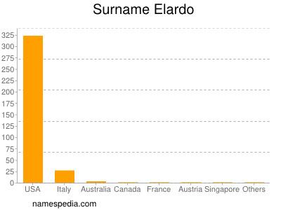 Surname Elardo