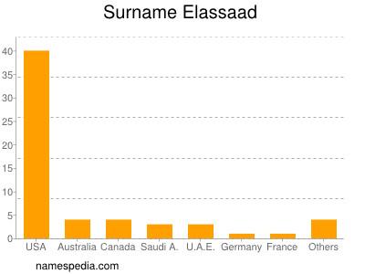 Surname Elassaad